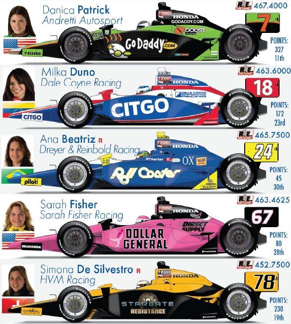 IndyCar Homestead 2010: Female participants