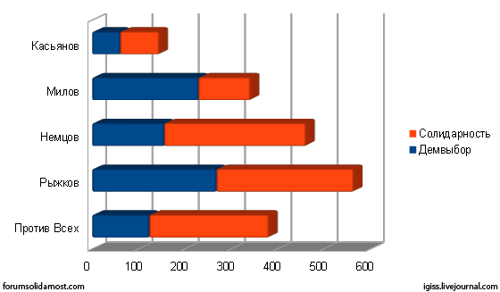 Primaries в Партии Народной Свободы: Демвыбор и Солидарность