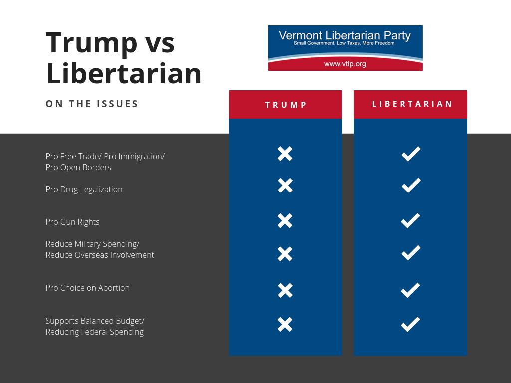 Либертарианство и Трамп